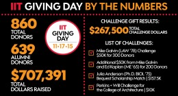 IIT Giving Day infographic